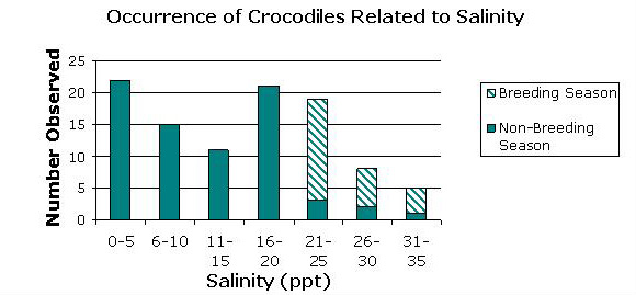 Occurence of Crocodiles Related to Salinity