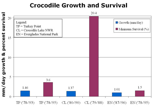 Crocodile Growth and Survival