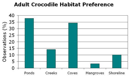 Adult Crocodile Habitat Preference