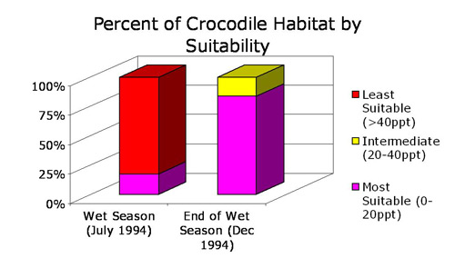 Perfect of Crocodile Habitat by Suitability