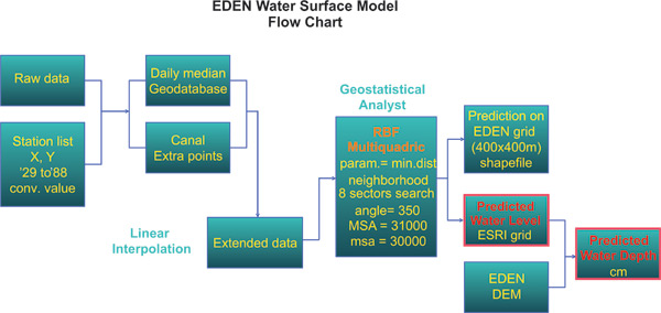 EDEN Water Surface Model